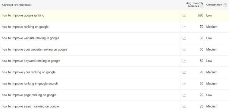 verbeter google ranking