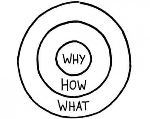 Golden Circle wat, hoe en waarom