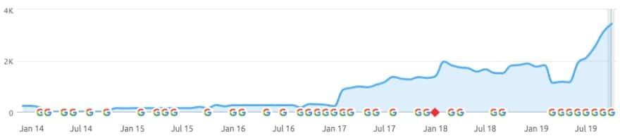 Linkbuilding zorgt voor meer bezoekers op de website