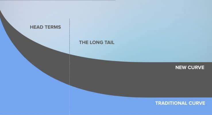 termen longtail