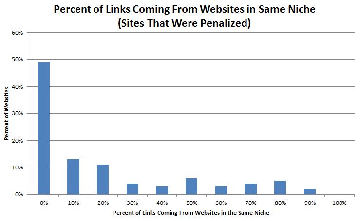 Websites niet-relevante sites links
