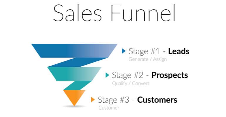 Elk onderdeel van de sales funnel richt zich op een ander segment van je doelgroep